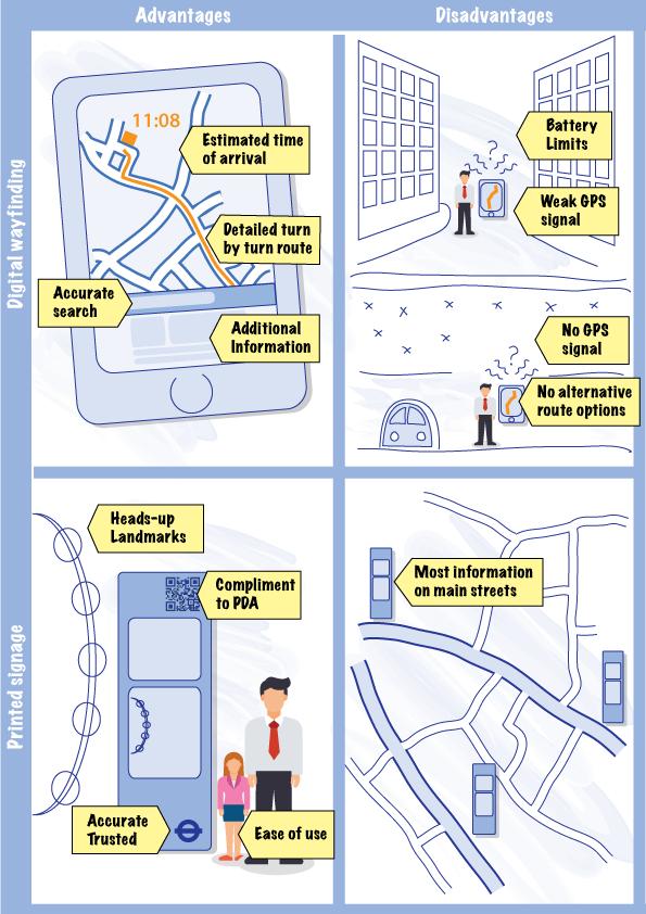 Infographic summarising Legible London research