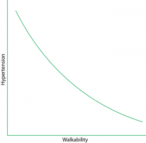 Hypertension-walkability graph